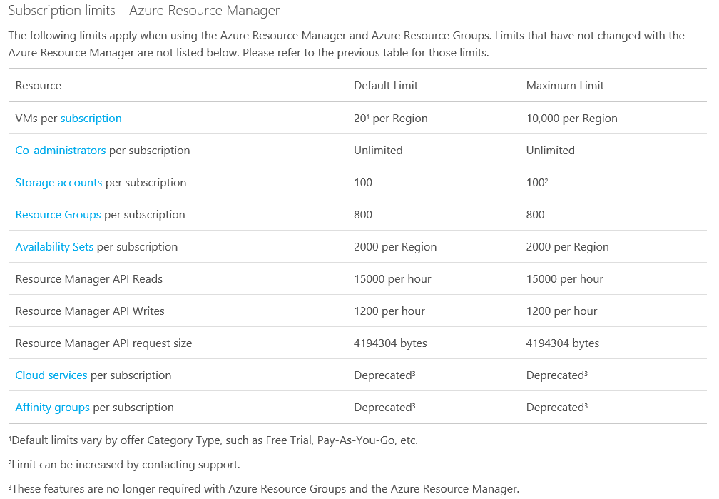Azure Subscriptions Best Practices – Part 2