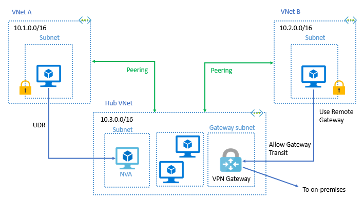 Global VNet Peering is available